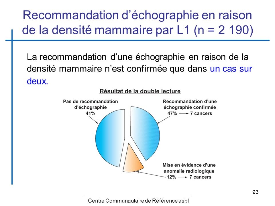 93 Recommandation déchographie en raison de la densité mammaire par L1 (n = 2 190) La recommandation dune échographie en raison de la densité mammaire