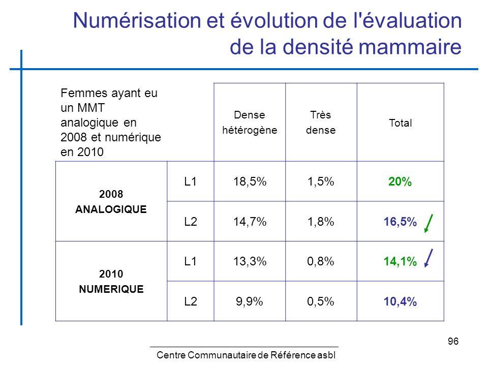 96 Numérisation et évolution de l'évaluation de la densité mammaire Femmes ayant eu un MMT analogique en 2008 et numérique en 2010 Dense hétérogène Tr