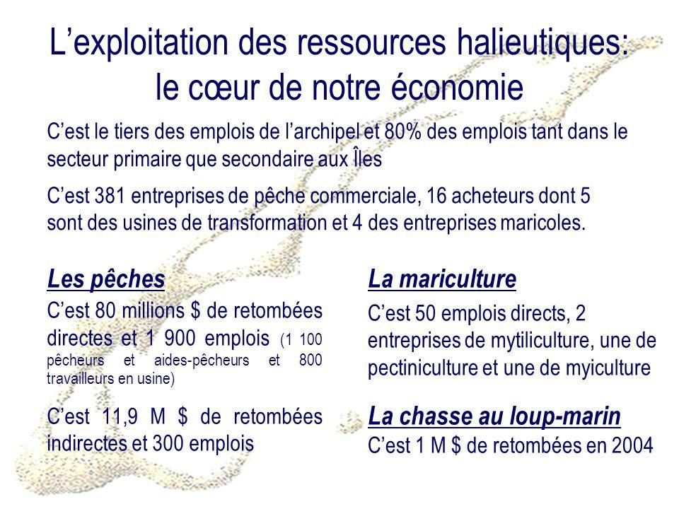 Lexploitation des ressources halieutiques: le cœur de notre économie Les pêches Cest 80 millions $ de retombées directes et 1 900 emplois (1 100 pêche