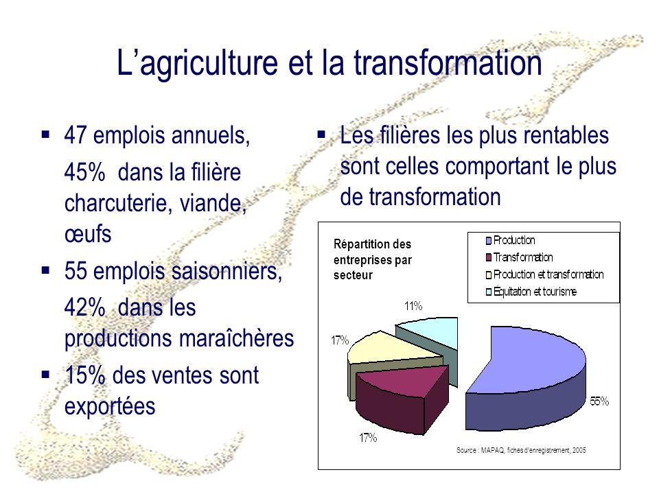 Lagriculture et la transformation 47 emplois annuels, 45% dans la filière charcuterie, viande, œufs 55 emplois saisonniers, 42% dans les productions m