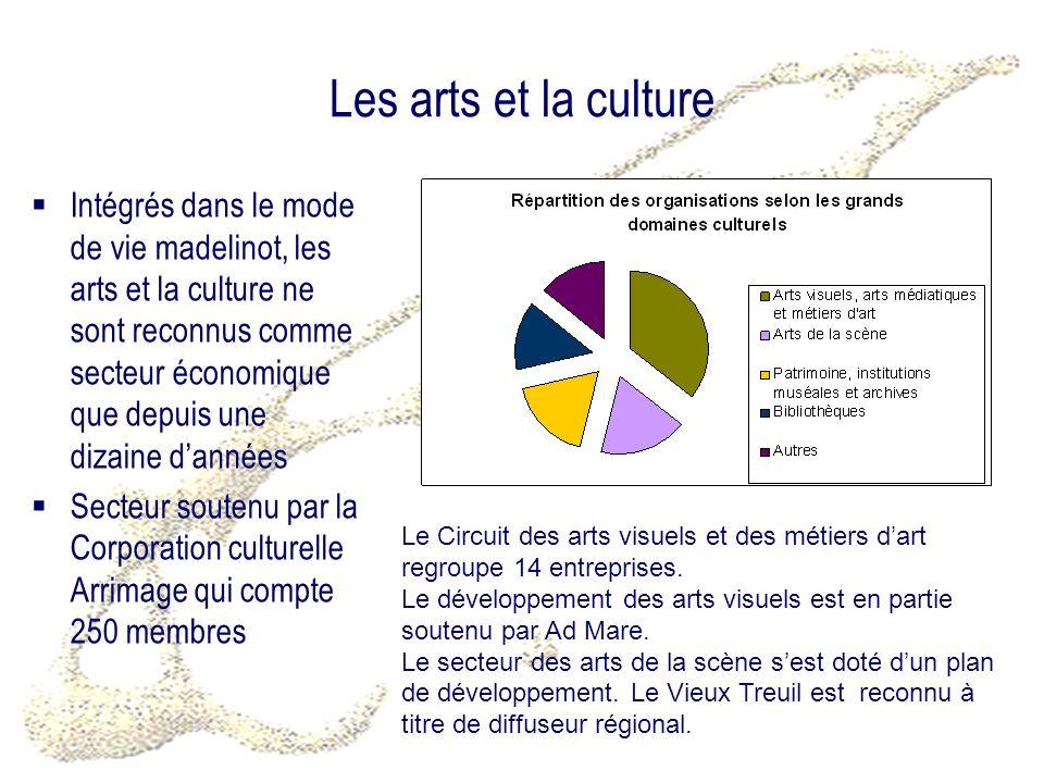 Les arts et la culture Intégrés dans le mode de vie madelinot, les arts et la culture ne sont reconnus comme secteur économique que depuis une dizaine