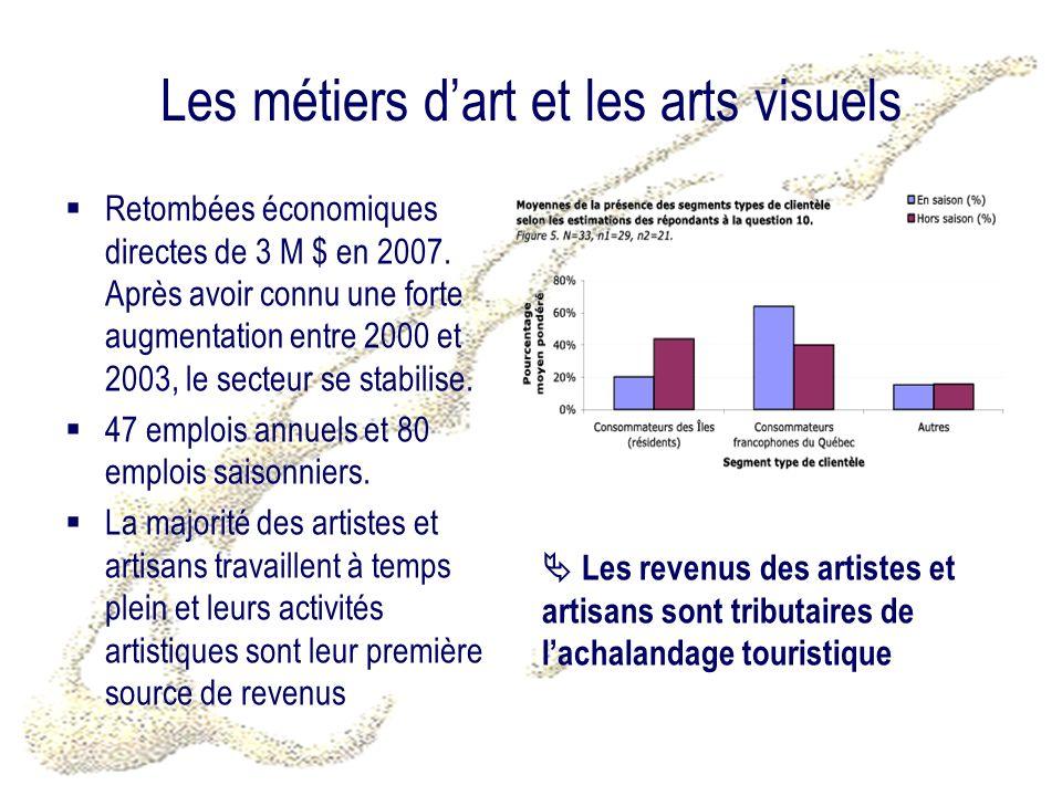 Les métiers dart et les arts visuels Retombées économiques directes de 3 M $ en 2007. Après avoir connu une forte augmentation entre 2000 et 2003, le