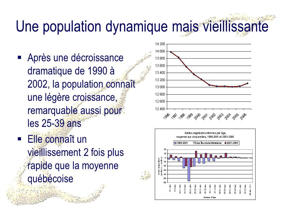 Une population dynamique mais vieillissante Après une décroissance dramatique de 1990 à 2002, la population connaît une légère croissance, remarquable aussi pour les 25-39 ans Elle connaît un vieillissement 2 fois plus rapide que la moyenne québécoise