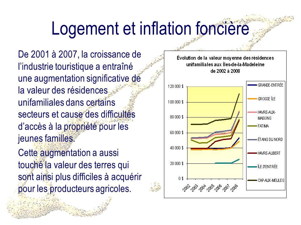 Logement et inflation foncière De 2001 à 2007, la croissance de lindustrie touristique a entraîné une augmentation significative de la valeur des résidences unifamiliales dans certains secteurs et cause des difficultés daccès à la propriété pour les jeunes familles.