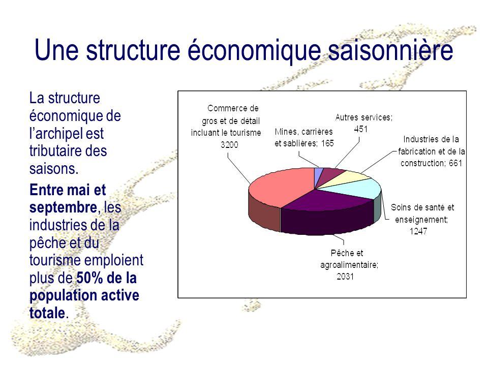 Une structure économique saisonnière La structure économique de larchipel est tributaire des saisons. Entre mai et septembre, les industries de la pêc