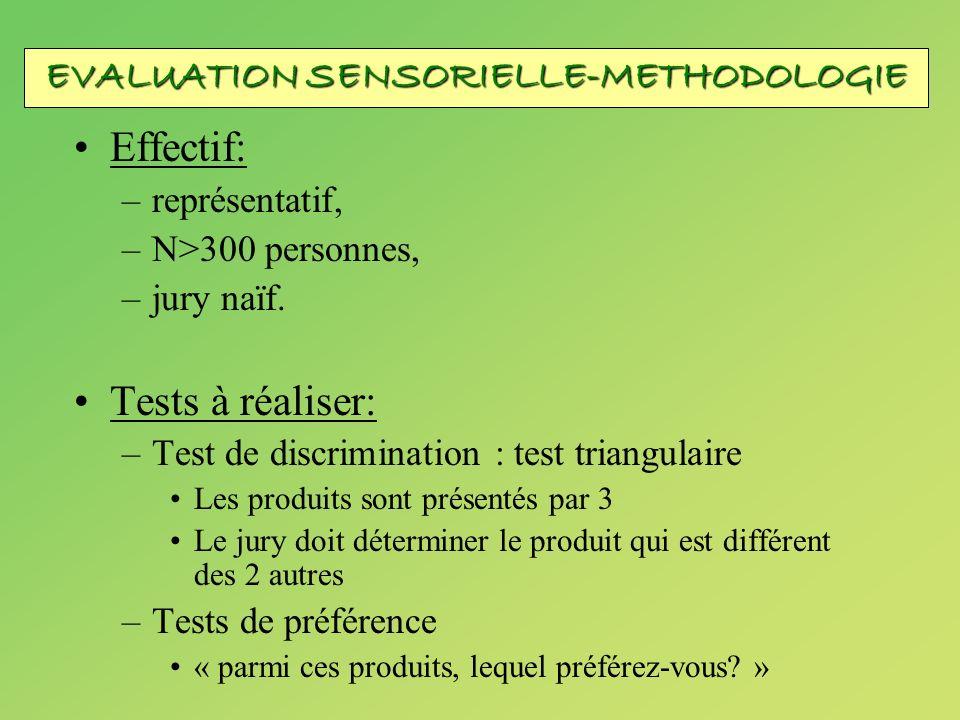 Effectif: –représentatif, –N>300 personnes, –jury naïf. Tests à réaliser: –Test de discrimination : test triangulaire Les produits sont présentés par