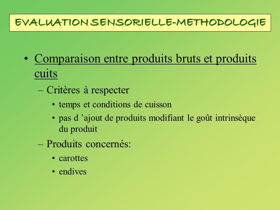 Comparaison entre produits bruts et produits cuits –Critères à respecter temps et conditions de cuisson pas d ajout de produits modifiant le goût intr