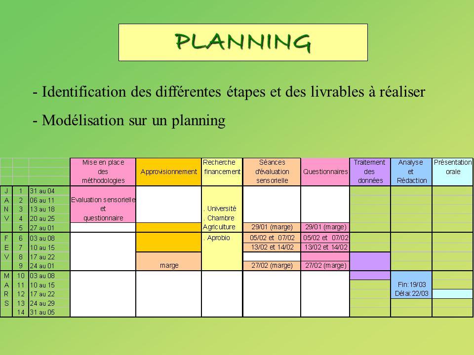 PLANNING - Identification des différentes étapes et des livrables à réaliser - Modélisation sur un planning