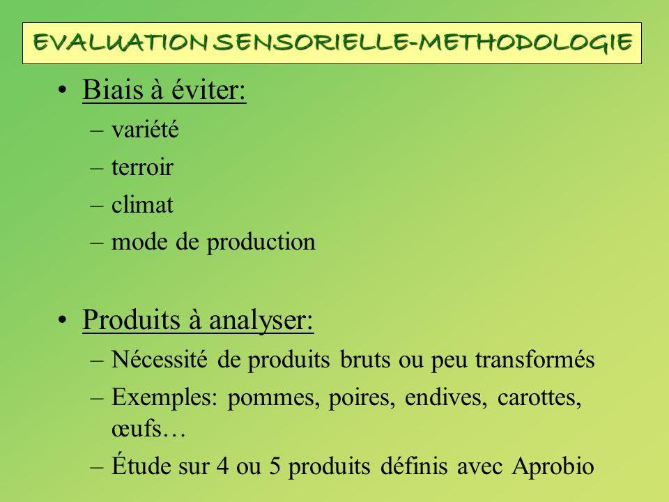 Biais à éviter: –variété –terroir –climat –mode de production Produits à analyser: –Nécessité de produits bruts ou peu transformés –Exemples: pommes,