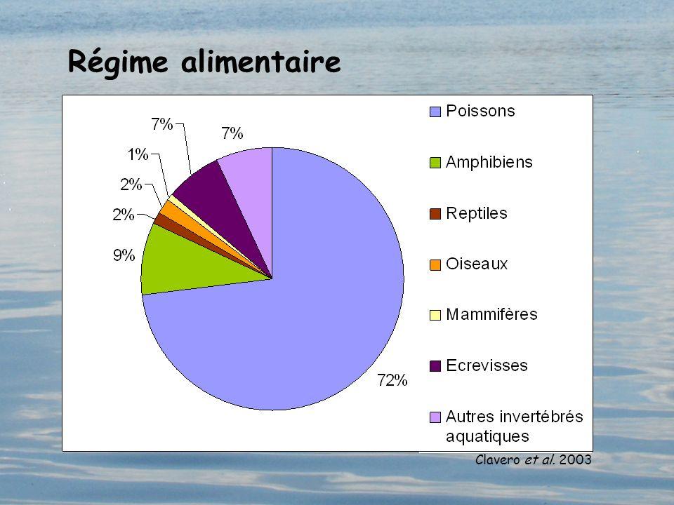 Régime alimentaire Clavero et al. 2003