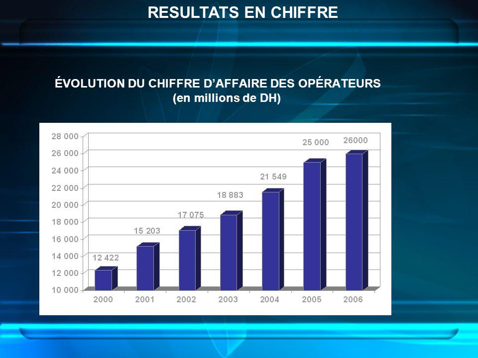 ÉVOLUTION DU CHIFFRE DAFFAIRE DES OPÉRATEURS (en millions de DH) RESULTATS EN CHIFFRE