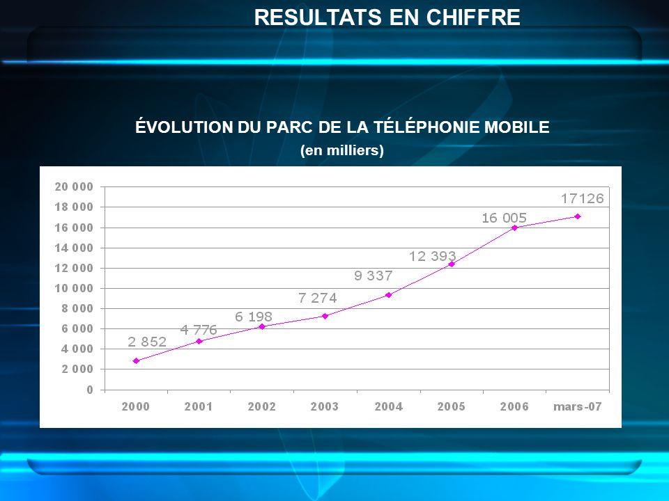 ÉVOLUTION DU PARC DE LA TÉLÉPHONIE MOBILE (en milliers) RESULTATS EN CHIFFRE