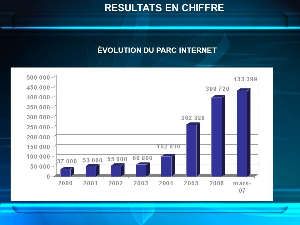 ÉVOLUTION DU PARC INTERNET RESULTATS EN CHIFFRE