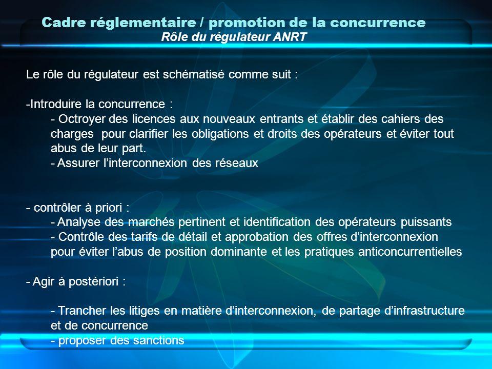 Cadre réglementaire / promotion de la concurrence Améliorations pour un cadre concurrentiel efficace 1/4 La Loi n°55/01 modifiant et complétant la Loi n°24-96 relative à la Poste et aux télécommunications comporte de nombreux apports répondant aux objectifs renforçant le processus de libéralisation au Maroc et qui visent notamment de: –Rationaliser lutilisation des infrastructures ; –Faciliter le développement de la couverture du territoire et de promouvoir les investissements ; –Renforcer la régulation du secteur et sadapter aux nouveaux besoins du marché.