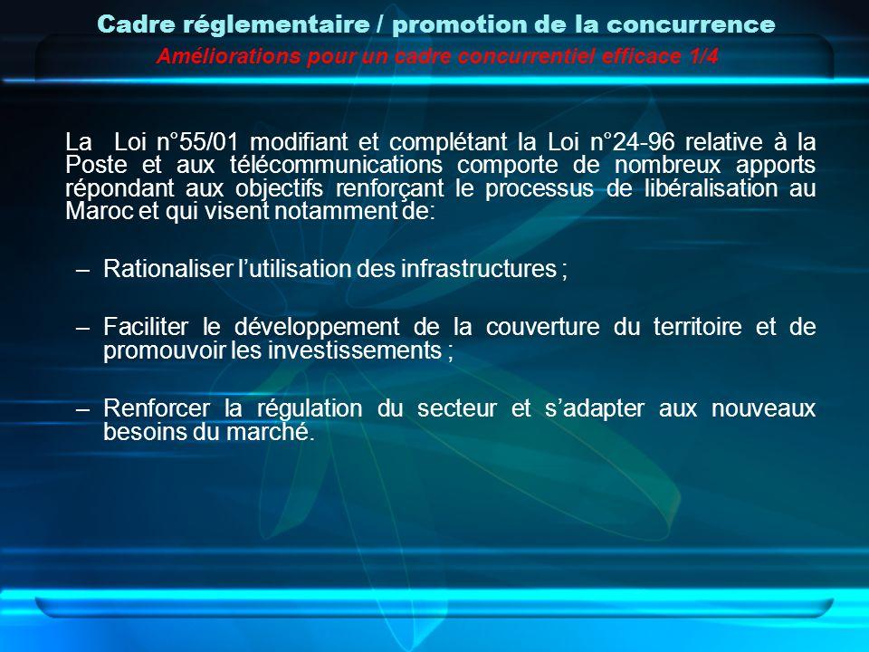 Cadre réglementaire / promotion de la concurrence Améliorations pour un cadre concurrentiel efficace 1/4 La Loi n°55/01 modifiant et complétant la Loi