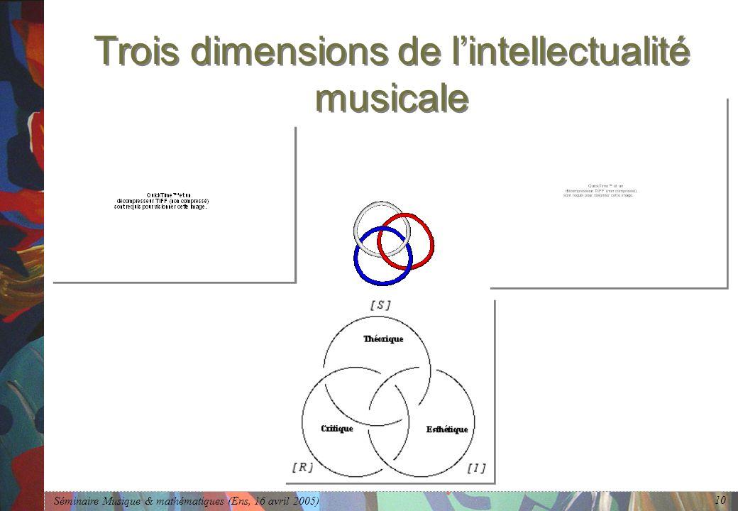 Séminaire Musique & mathématiques (Ens, 16 avril 2005) 10 Trois dimensions de lintellectualité musicale