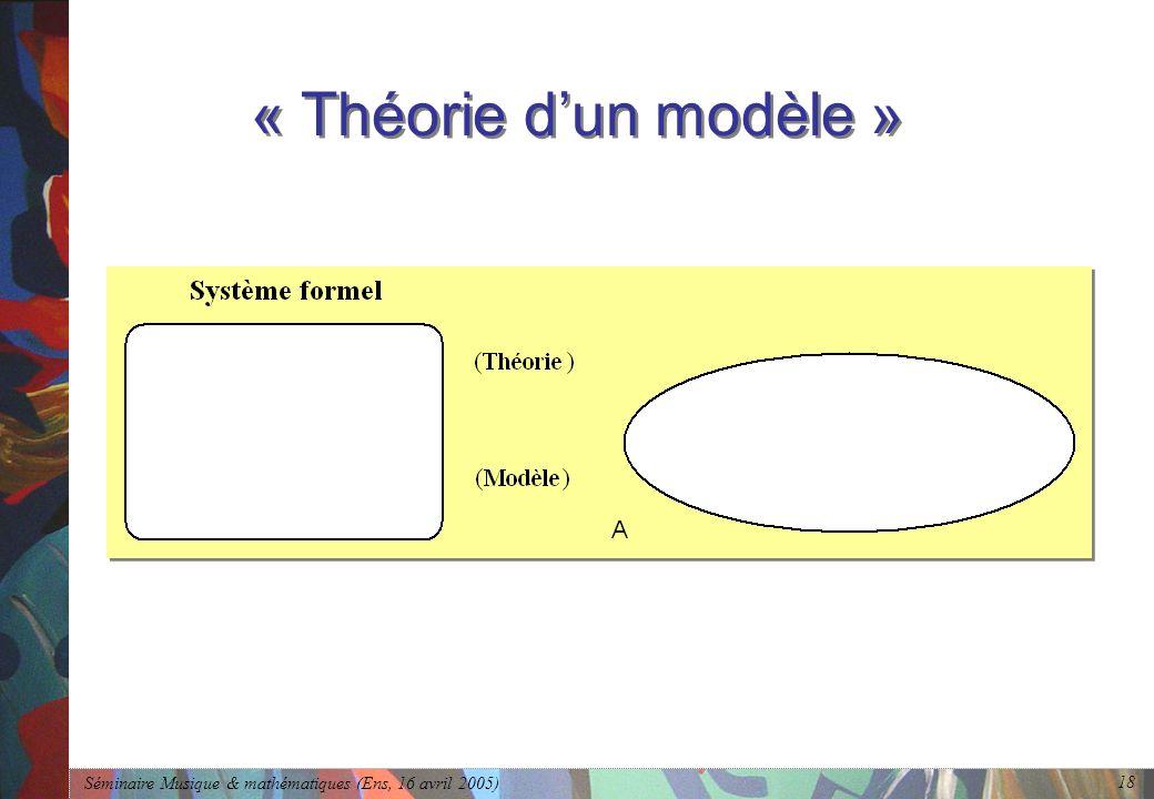 Séminaire Musique & mathématiques (Ens, 16 avril 2005) 18 « Théorie dun modèle »
