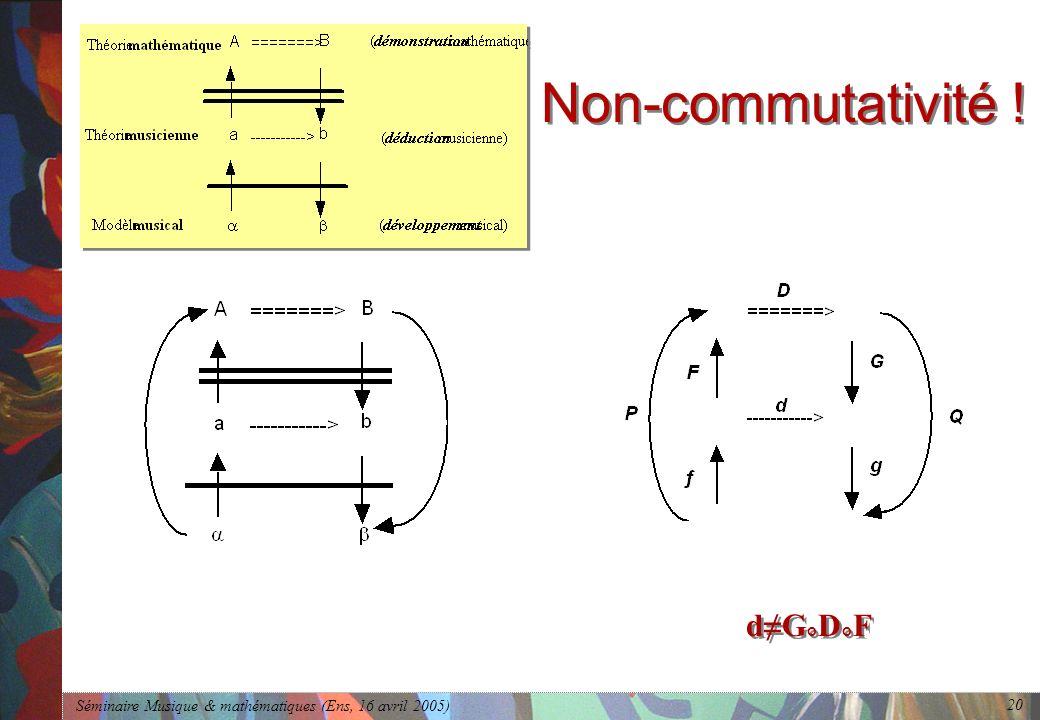 Séminaire Musique & mathématiques (Ens, 16 avril 2005) 20 Non-commutativité ! dG ° D ° F