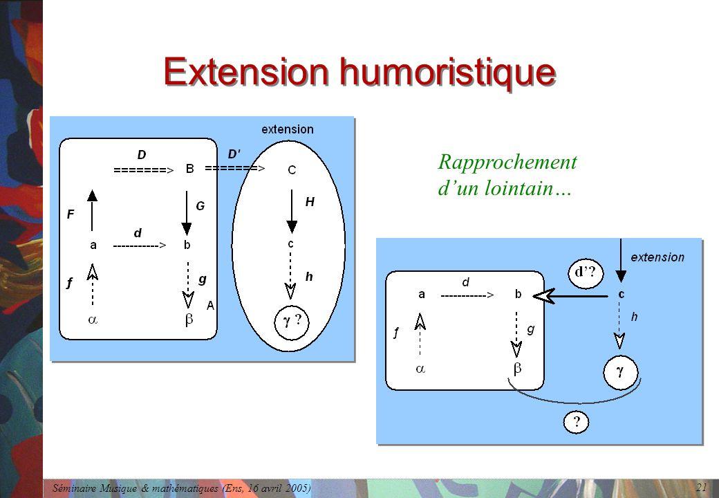 Séminaire Musique & mathématiques (Ens, 16 avril 2005) 21 Extension humoristique Rapprochement dun lointain…