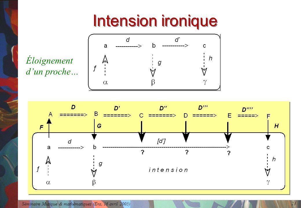 Séminaire Musique & mathématiques (Ens, 16 avril 2005) 23 Intension ironique Éloignement dun proche…