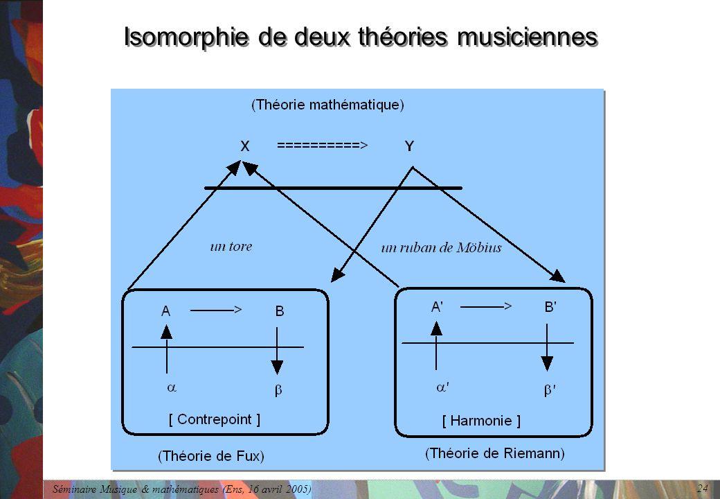 Séminaire Musique & mathématiques (Ens, 16 avril 2005) 24 Isomorphie de deux théories musiciennes