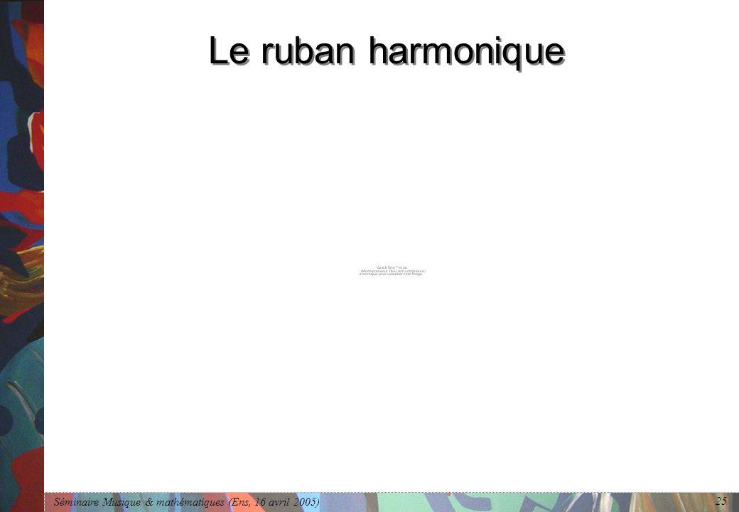Séminaire Musique & mathématiques (Ens, 16 avril 2005) 25 Le ruban harmonique