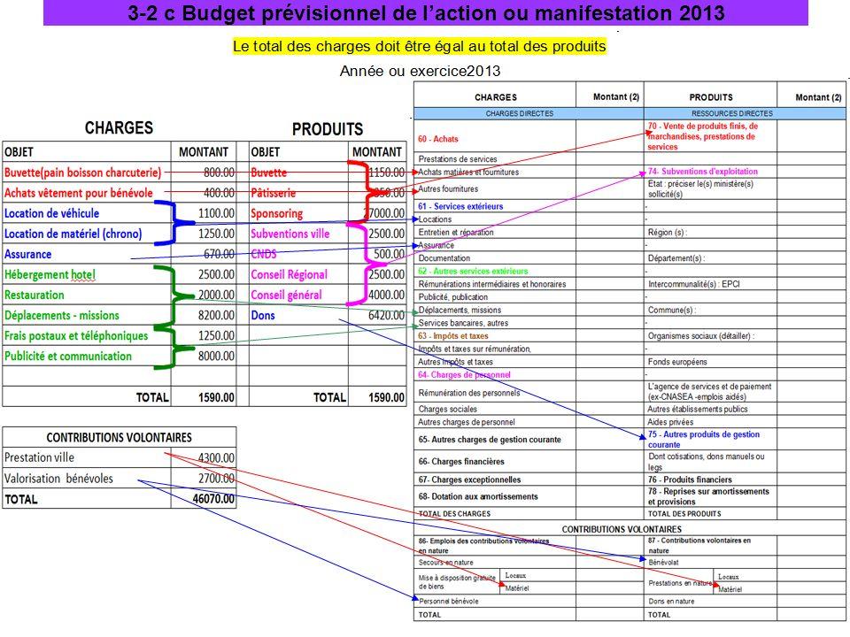 3-2 c Budget prévisionnel de laction ou manifestation 2013