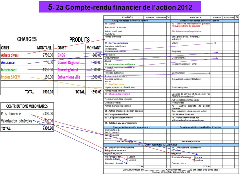 5 - 2a Compte-rendu financier de laction 2012