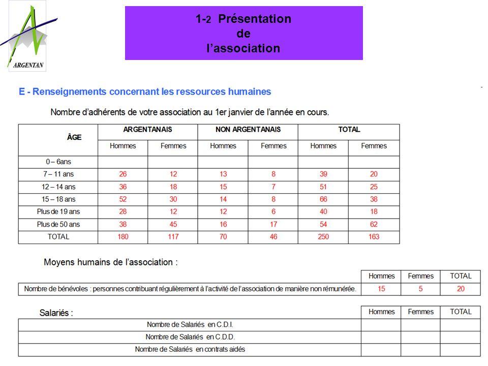 2. 1 Description du projet annuel de lassociation