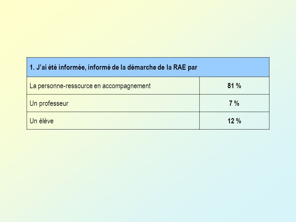 1.Jai été informée, informé de la démarche de la RAE par La personne-ressource en accompagnement 81 % Un professeur 7 % Un élève 12 %