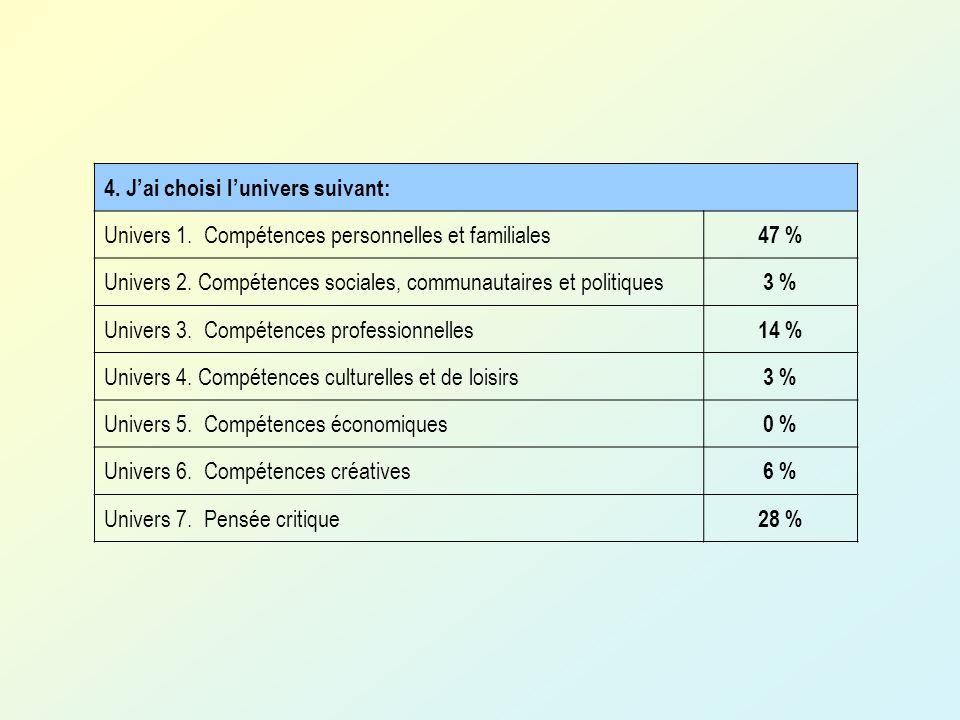 4.Jai choisi lunivers suivant: Univers 1. Compétences personnelles et familiales 47 % Univers 2.