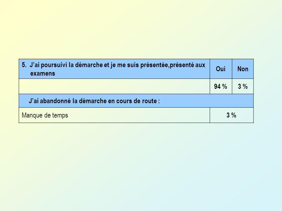 5.Jai poursuivi la démarche et je me suis présentée,présenté aux examens OuiNon 94 %3 % Jai abandonné la démarche en cours de route : Manque de temps 3 %