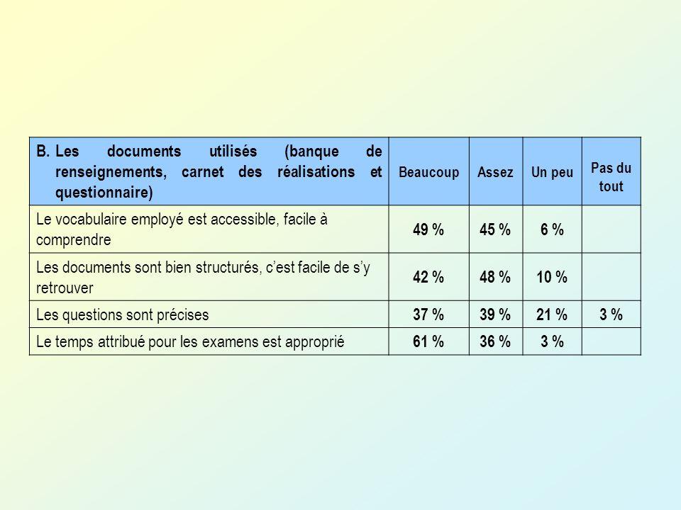 B.Les documents utilisés (banque de renseignements, carnet des réalisations et questionnaire) BeaucoupAssezUn peu Pas du tout Le vocabulaire employé est accessible, facile à comprendre 49 %45 %6 % Les documents sont bien structurés, cest facile de sy retrouver 42 %48 %10 % Les questions sont précises 37 %39 %21 %3 % Le temps attribué pour les examens est approprié 61 %36 %3 %