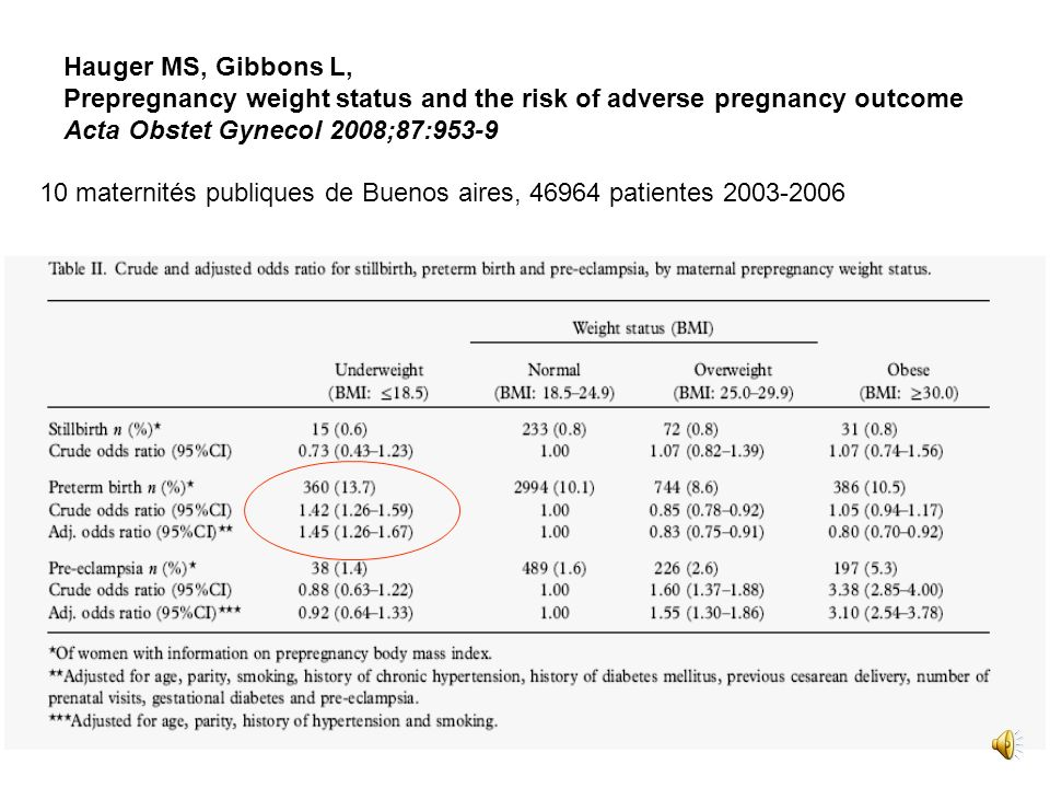 club de périfoetologie 2009 Hauger MS, Gibbons L, Prepregnancy weight status and the risk of adverse pregnancy outcome Acta Obstet Gynecol 2008;87:953-9 10 maternités publiques de Buenos aires, 46964 patientes 2003-2006