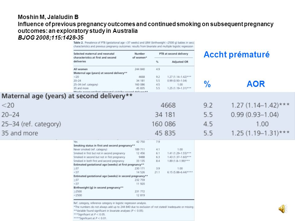 club de périfoetologie 2009 Moshin M, Jalaludin B Influence of previous pregnancy outcomes and continued smoking on subsequent pregnancy outcomes: an exploratory study in Australia BJOG 2008;115:1428-35 Accht prématuré % AOR