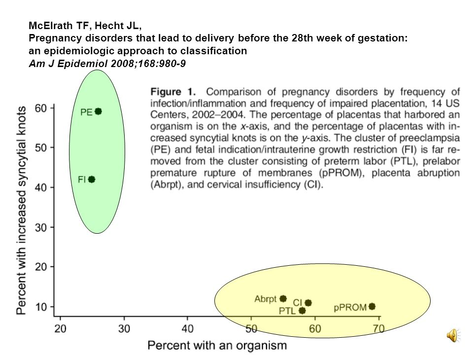 club de périfoetologie 2009 McElrath TF, Hecht JL, Pregnancy disorders that lead to delivery before the 28th week of gestation: an epidemiologic approach to classification Am J Epidemiol 2008;168:980-9