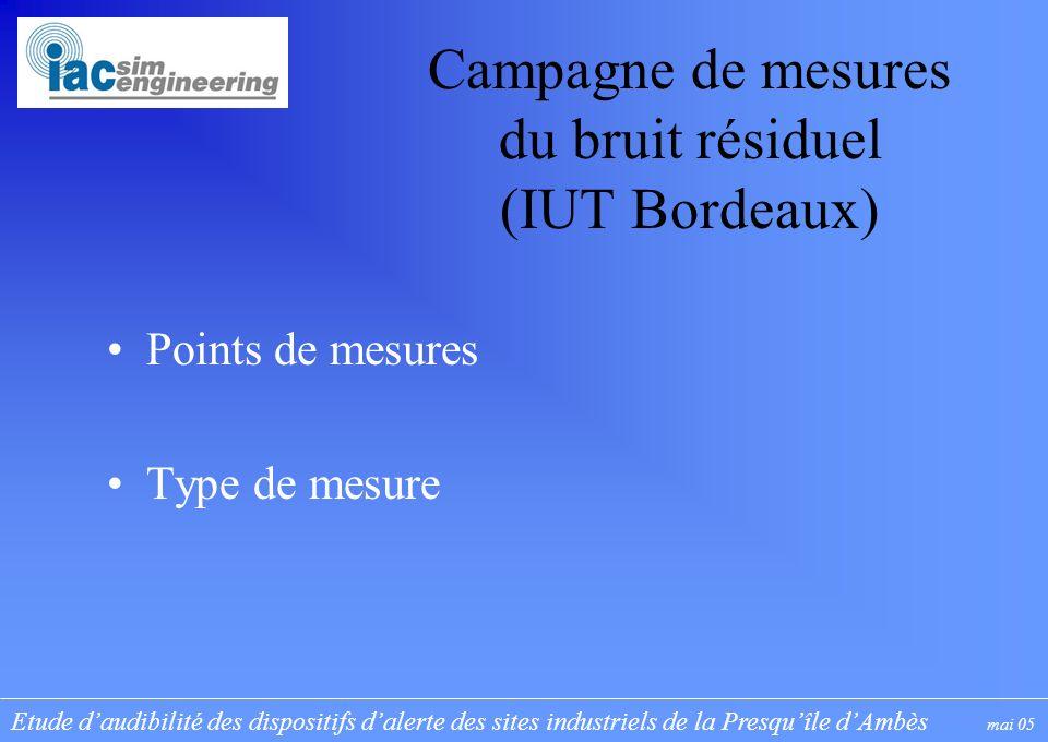 Etude daudibilité des dispositifs dalerte des sites industriels de la Presquîle dAmbès mai 05 Campagne de mesures du bruit résiduel (IUT Bordeaux) Points de mesures Type de mesure