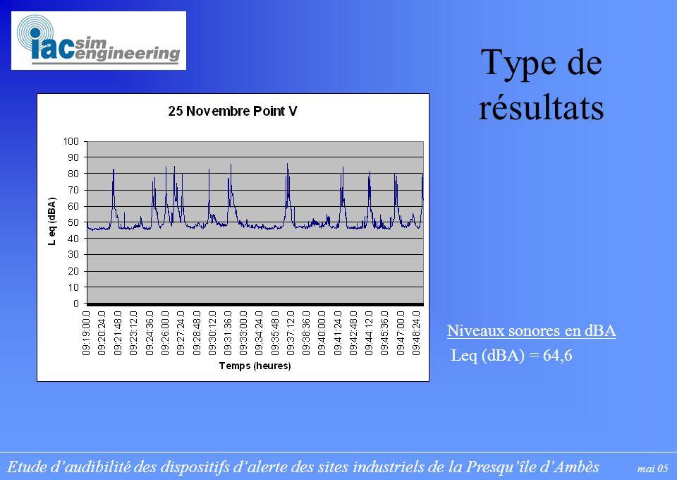 Etude daudibilité des dispositifs dalerte des sites industriels de la Presquîle dAmbès mai 05 Type de résultats Niveaux sonores en dBA Leq (dBA) = 64,6