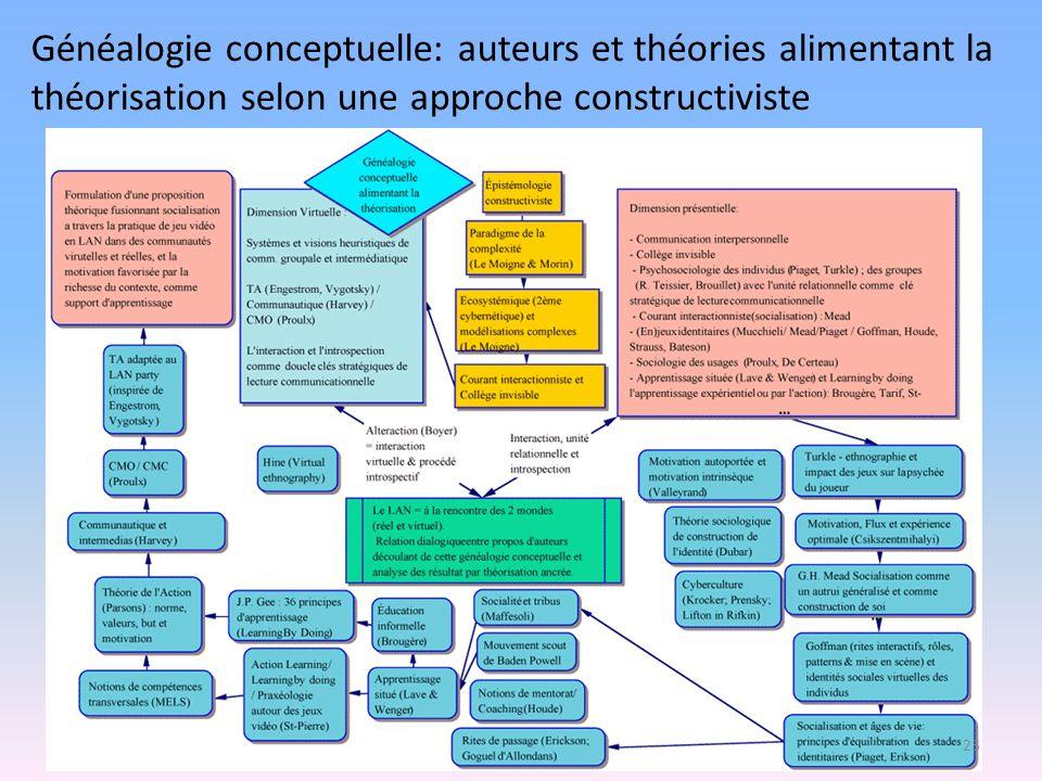 Généalogie conceptuelle: auteurs et théories alimentant la théorisation selon une approche constructiviste 23