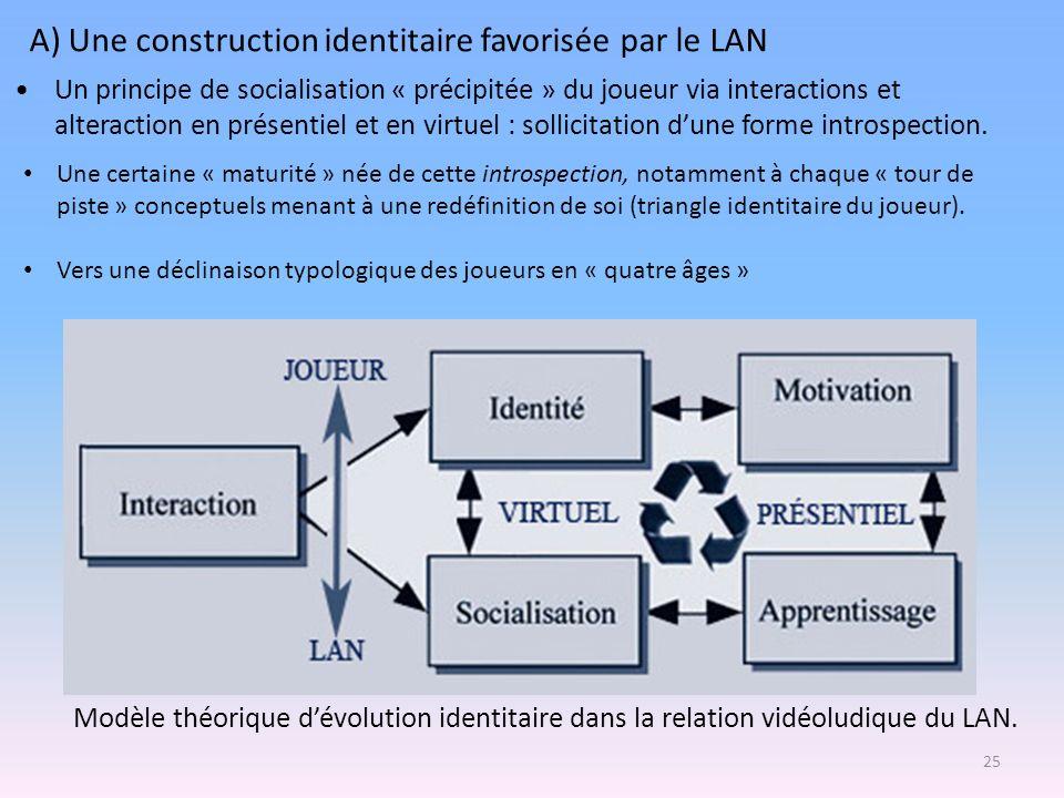 Un principe de socialisation « précipitée » du joueur via interactions et alteraction en présentiel et en virtuel : sollicitation dune forme introspec