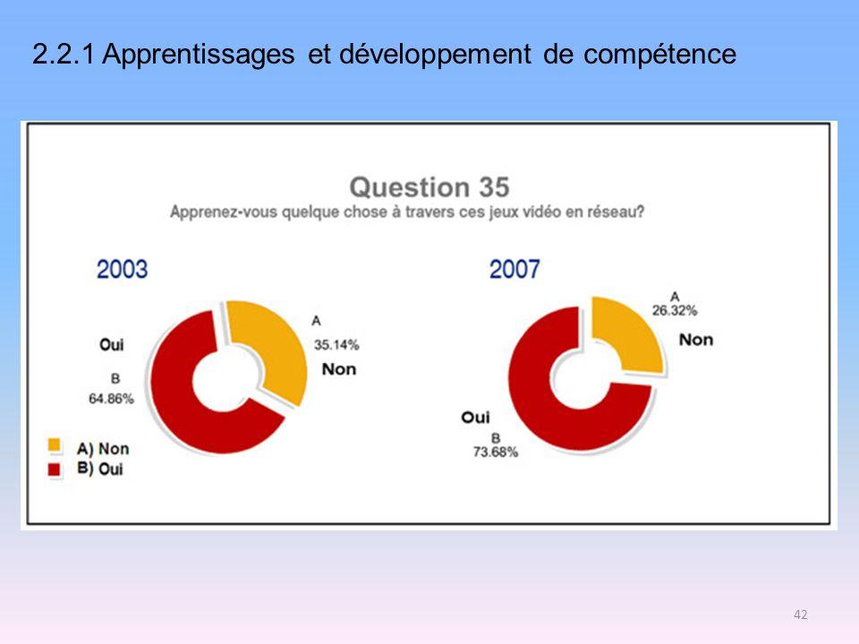 2.2.1 Apprentissages et développement de compétence 42
