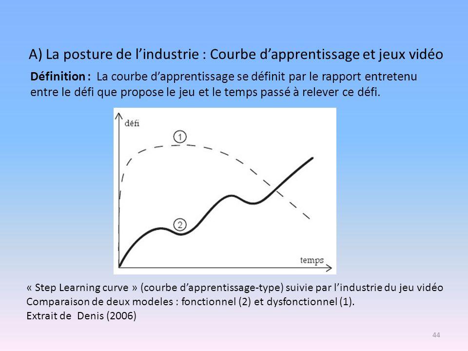 « Step Learning curve » (courbe dapprentissage-type) suivie par lindustrie du jeu vidéo Comparaison de deux modeles : fonctionnel (2) et dysfonctionne