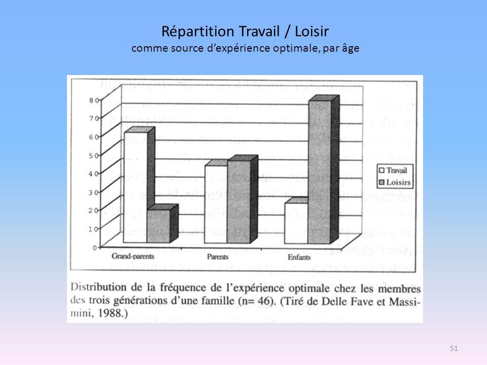 Répartition Travail / Loisir comme source dexpérience optimale, par âge 51