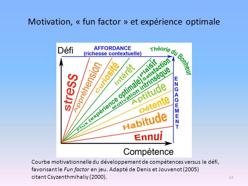 Motivation, « fun factor » et expérience optimale Courbe motivationnelle du développement de compétences versus le défi, favorisant le Fun factor en j