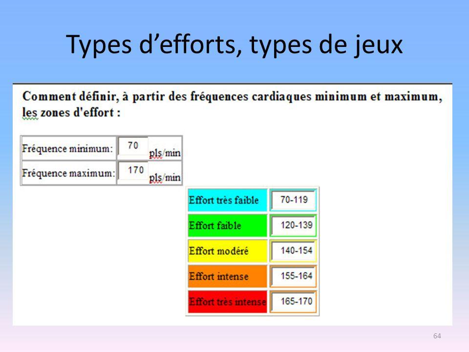 Types defforts, types de jeux 64