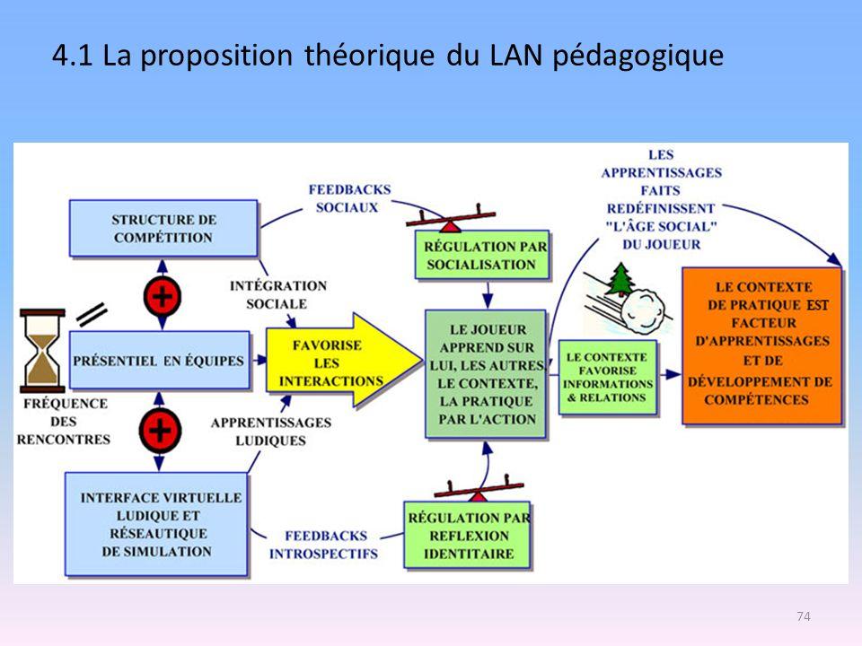 4.1 La proposition théorique du LAN pédagogique 74