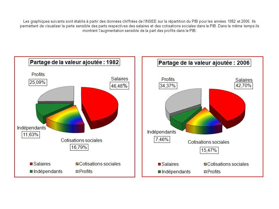 Les graphiques suivants sont établis à partir des données chiffrées de l INSEE sur la répartition du PIB pour les années 1982 et 2006.