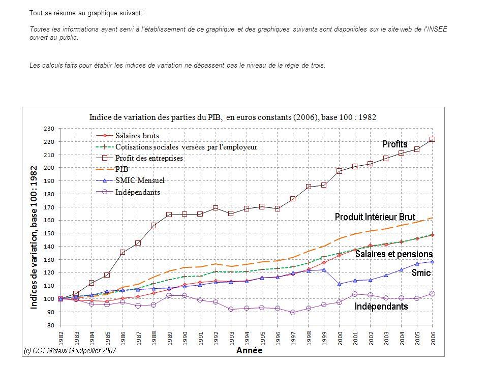 Tout se résume au graphique suivant : Toutes les informations ayant servi à l établissement de ce graphique et des graphiques suivants sont disponibles sur le site web de l INSEE ouvert au public.