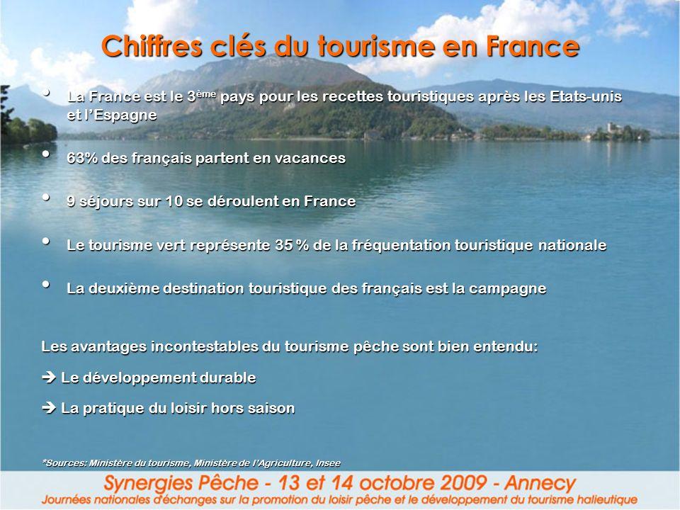 Chiffres clés du tourisme en France La France est le 3 ème pays pour les recettes touristiques après les Etats-unis et lEspagne La France est le 3 ème