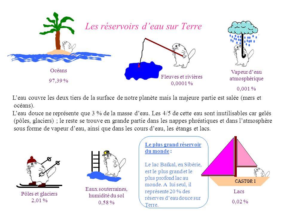 Les réservoirs deau sur Terre Vapeur deau atmosphérique 0,001 % Eaux souterraines, humidité du sol 0,58 % Pôles et glaciers 2,01 % Le plus grand réser